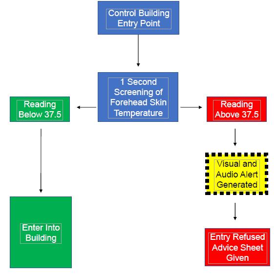 Operational Flow Chart